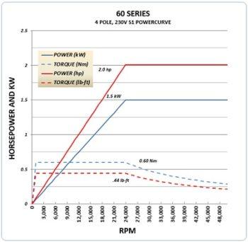 60C 230V Powercurve